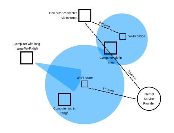 شبکه بی سیم یا وای فای چیست ؟