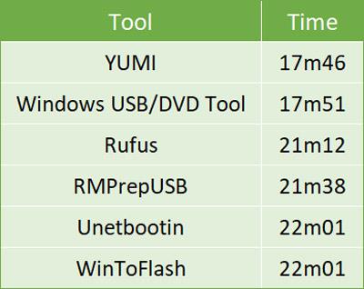 تبدیل ISO به USB بوتیبل