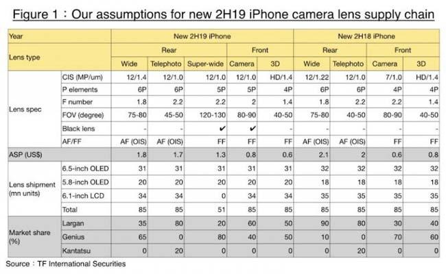 مشخصات دوربین آیفون 11