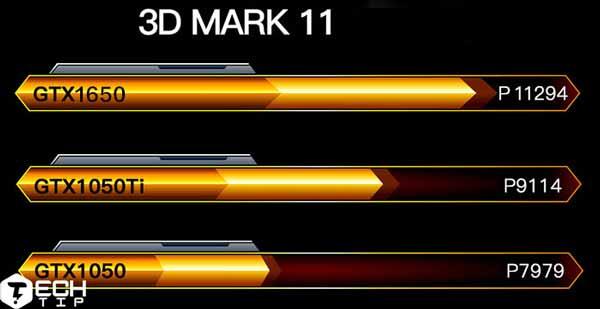 انویدیا GTX 1650 با 21 درصد بهبود نسبت به قبل