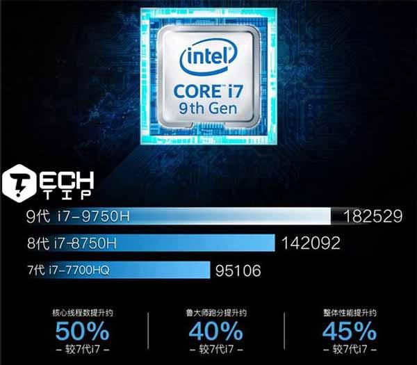 بهبود 28 درصدی اینتل Core i7 9750H نسبت به نسل قبل