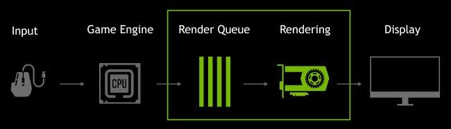 Ultra-Low Latency mode چیست؟
