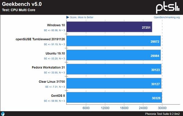 تفاوت سرعت ویندوز و لینوکس در پردازنده چند هسته ای
