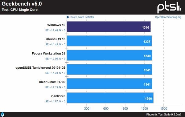 تفاوت سرعت ویندوز و لینوکس در پردازنده تک هسته ای