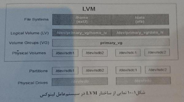 LVM چیست ؟
