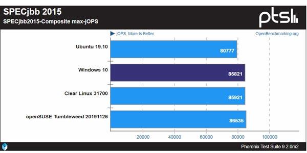 تست عملکرد ویندوز 10 با توزیع های لینوکس