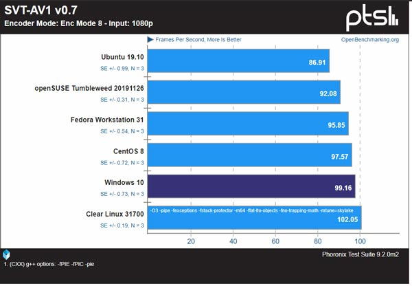 تفاوت سیستم عامل ویندوز و لینوکس
