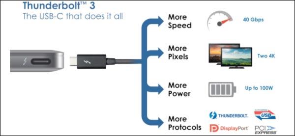 تفاوت بین تاندربولت و USB 3.1 چیست؟
