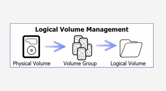 چه زمانی باید از LVM استفاده کرد ؟