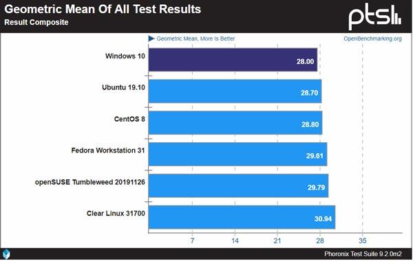 تفاوت عملکرد لینوکس با ویندوز 10