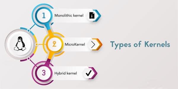 انواع هسته های لینوکس