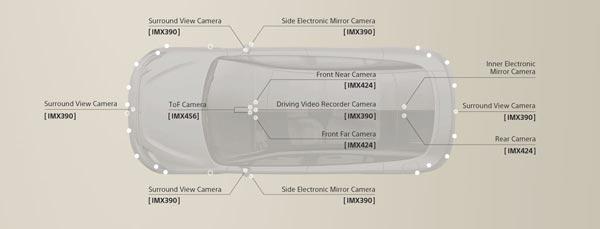 اتوموبیل سدان سونی (Vision-S) دارای 33 سنسور داخلی و خارجی است
