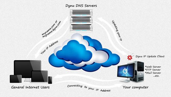 Dynu دارای بهترین DNS های رایگان