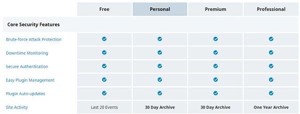4- افزایش امنیت وردپرس با افزونه Jetpack