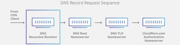 Recursive DNS resolver
