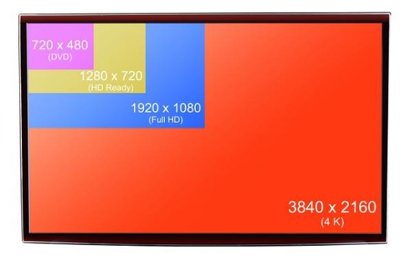 برچسب های Ultra HD و 4K به چه معناست؟