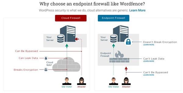 1- بالابردن امنیت وردپرس با Wordfence