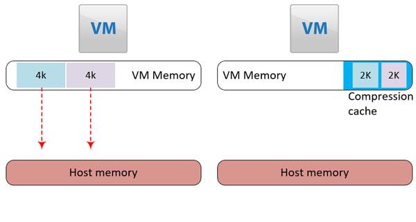 فشرده سازی حافظه رم یا memory compression چیست؟