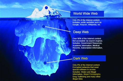 جرایم دارک وب