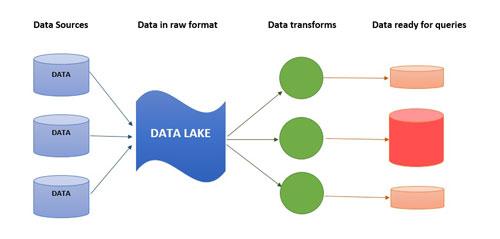 Data Lake چیست؟