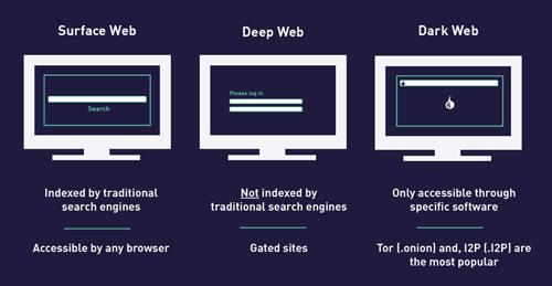 دارک وب ، دیپ وب نیست (بخشی از آن است)