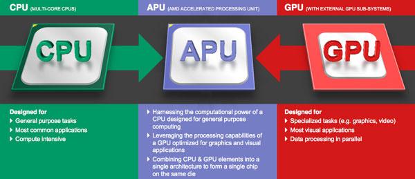 APU چیست؟