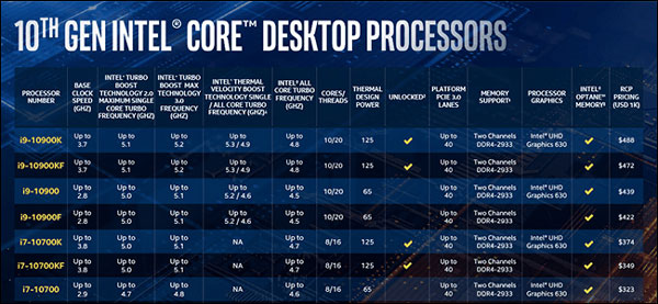اورکلاک PCIe ، اما بدون PCIe 4.0