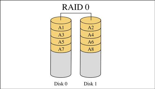 بررسی RAID 0
