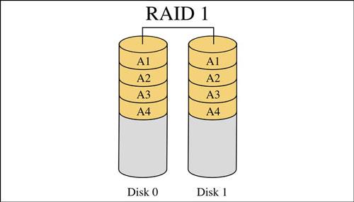 بررسی RAID 1