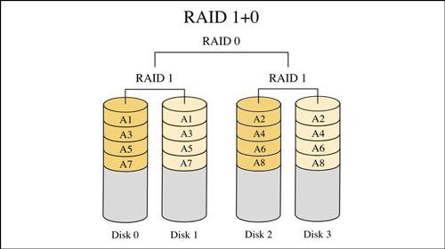 بررسی RAID 10 یا (1+0)