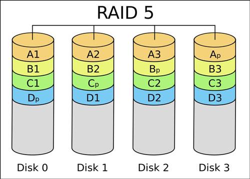 بررسی RAID 5