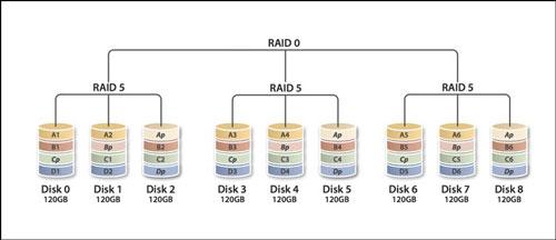 بررسی RAID 50/60