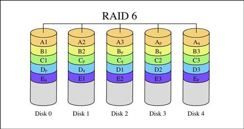 بررسی RAID 6