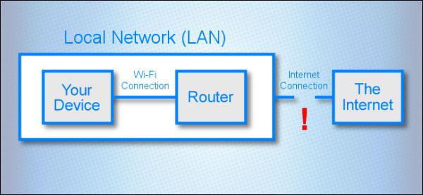 درک مشکل اتصال اینترنت و وای فای