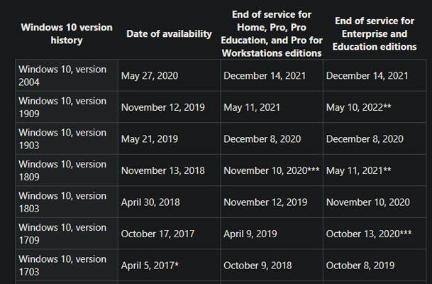 ابتدا نسخه فعلی ویندوز 10 را بررسی کنید