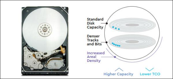 آنچه تولید کنندگان هارد دیسک در حال تعقیب هستند