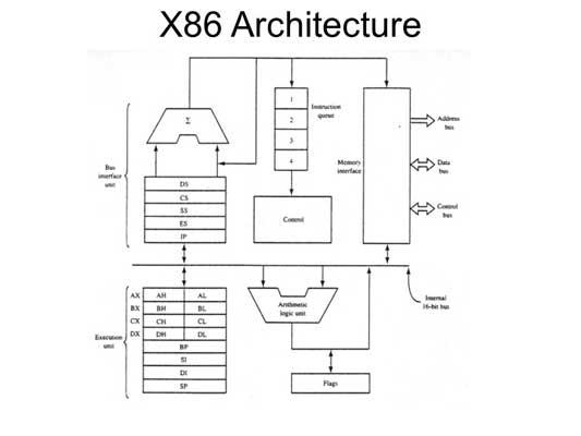 پردازنده های x86