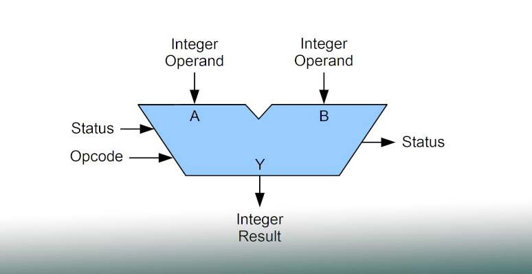 ساختار ALU به چه صورت است ؟