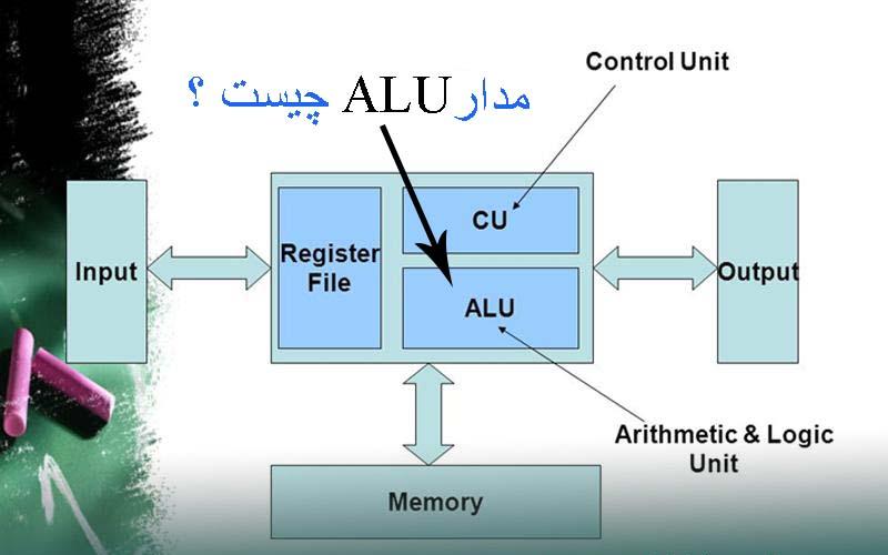 مدار ALU در سی پی یو